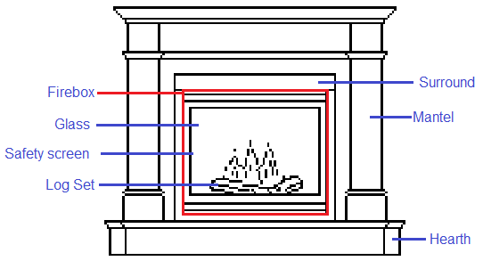 getting to know your fireplace - mantels plus